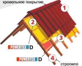 Пленка гидро-пароизоляционна POWERTEX тип D (30 м.кв.)