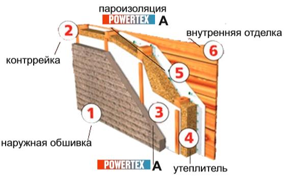 Мембрана гидро-ветрозащитная POWERTEX тип А (80 м.кв.)