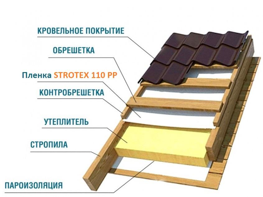 Пленка STROTEX 110 PP Гидроветрозащита армированная (75 м.кв.)